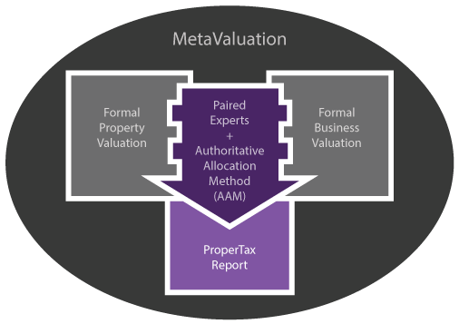 RealAdvice MetaValuation, Authoritative Allocation Method, and ProperTax methodology